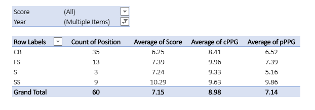 DB Score pivot table Full