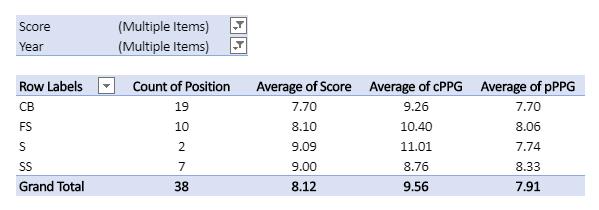 DB Score pivot table trimmed